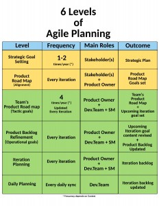 6levels-of-agile-planning